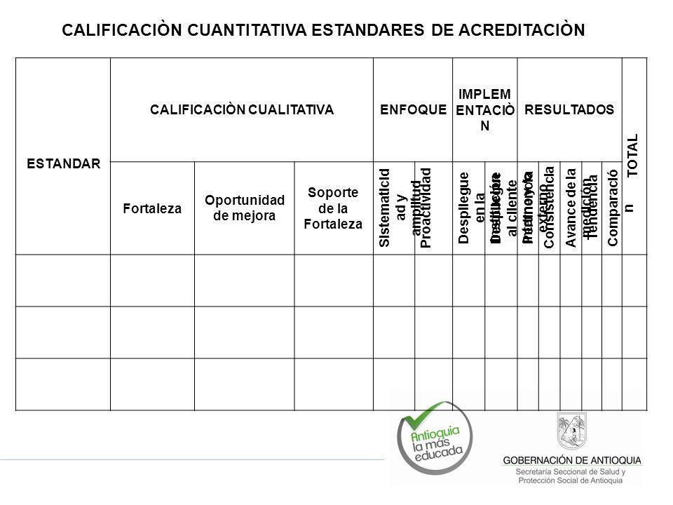 ESTANDAR CALIFICACIÒN CUALITATIVAENFOQUE IMPLEM ENTACIÒ N RESULTADOS TOTAL Fortaleza Oportunidad de mejora Soporte de la Fortaleza Sistematicid ad y amplitud Proactividad Despliegue en la Institución Despliegue al cliente interno y /o externo Pertinencia Consistencia Avance de la medición Tendencia Comparació n CALIFICACIÒN CUANTITATIVA ESTANDARES DE ACREDITACIÒN