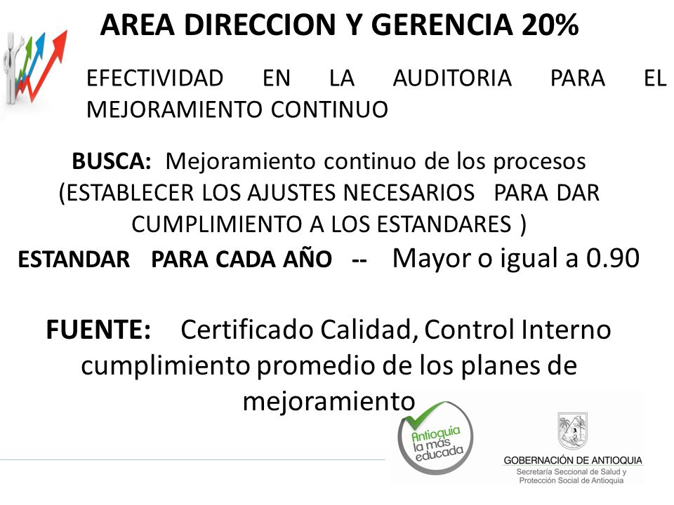 AREA DIRECCION Y GERENCIA 20% BUSCA: Mejoramiento continuo de los procesos (ESTABLECER LOS AJUSTES NECESARIOS PARA DAR CUMPLIMIENTO A LOS ESTANDARES )