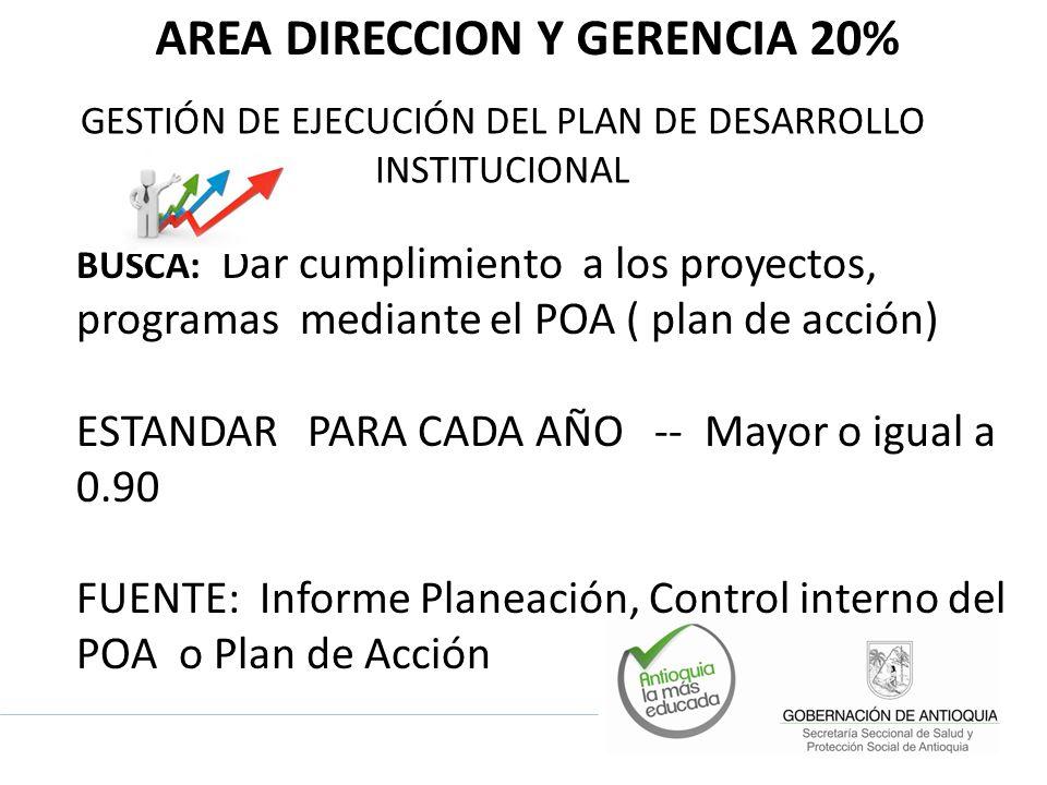 AREA DIRECCION Y GERENCIA 20% GESTIÓN DE EJECUCIÓN DEL PLAN DE DESARROLLO INSTITUCIONAL BUSCA: Dar cumplimiento a los proyectos, programas mediante el