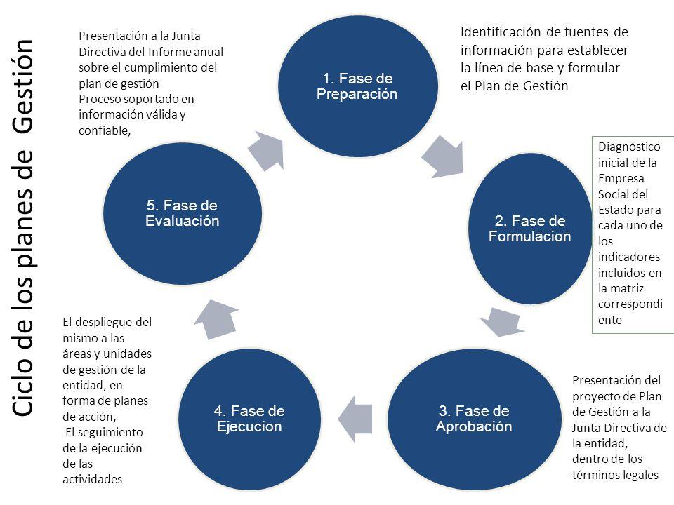 1. Fase de Preparación 2. Fase de Formulacion 3. Fase de Aprobación 4. Fase de Ejecucion 5. Fase de Evaluación Ciclo de los planes de Gestión Identifi