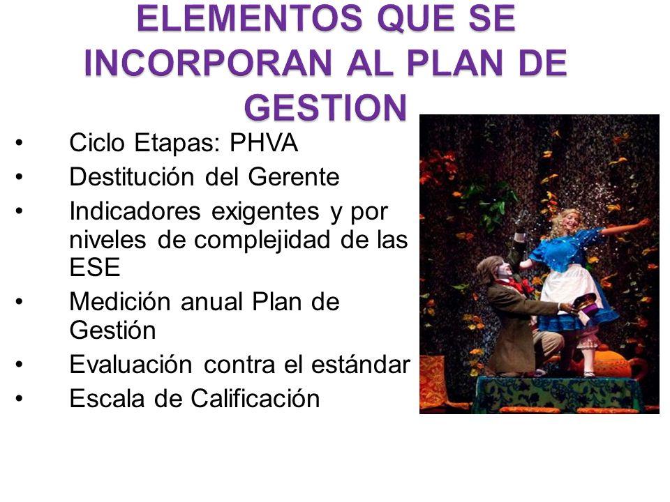 Ciclo Etapas: PHVA Destitución del Gerente Indicadores exigentes y por niveles de complejidad de las ESE Medición anual Plan de Gestión Evaluación contra el estándar Escala de Calificación