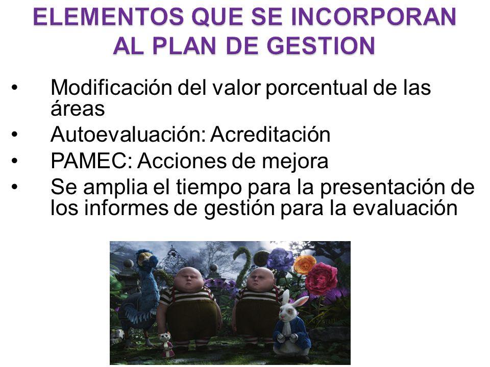 Modificación del valor porcentual de las áreas Autoevaluación: Acreditación PAMEC: Acciones de mejora Se amplia el tiempo para la presentación de los informes de gestión para la evaluación