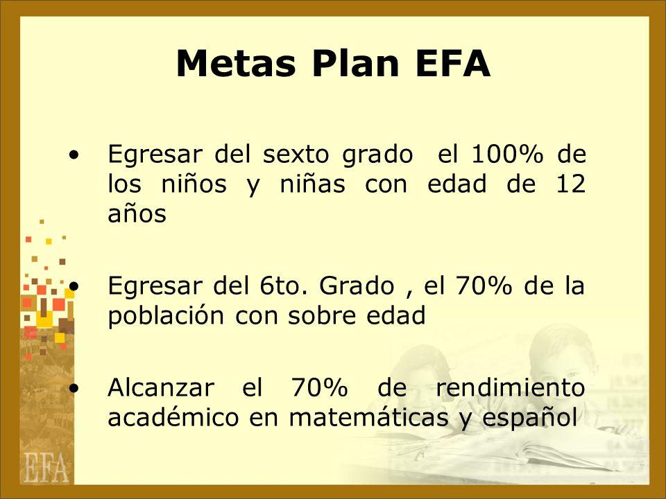 Metas Plan EFA Egresar del sexto grado el 100% de los niños y niñas con edad de 12 años Egresar del 6to. Grado, el 70% de la población con sobre edad