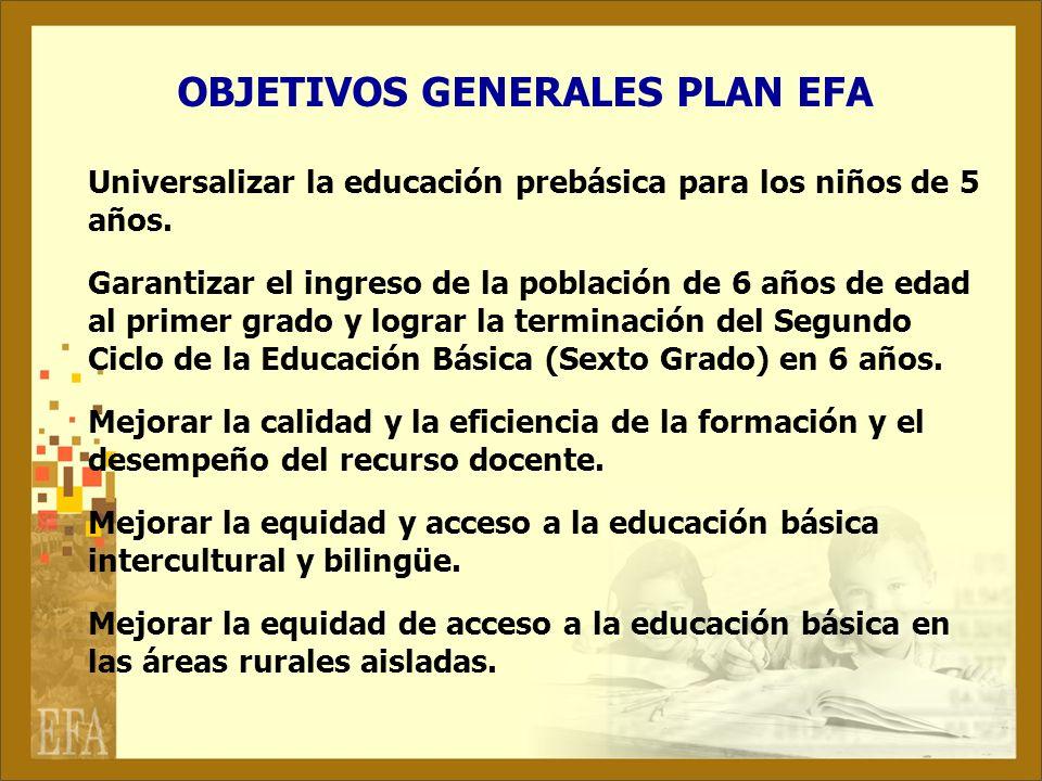 OBJETIVOS GENERALES PLAN EFA Universalizar la educación prebásica para los niños de 5 años. Garantizar el ingreso de la población de 6 años de edad al