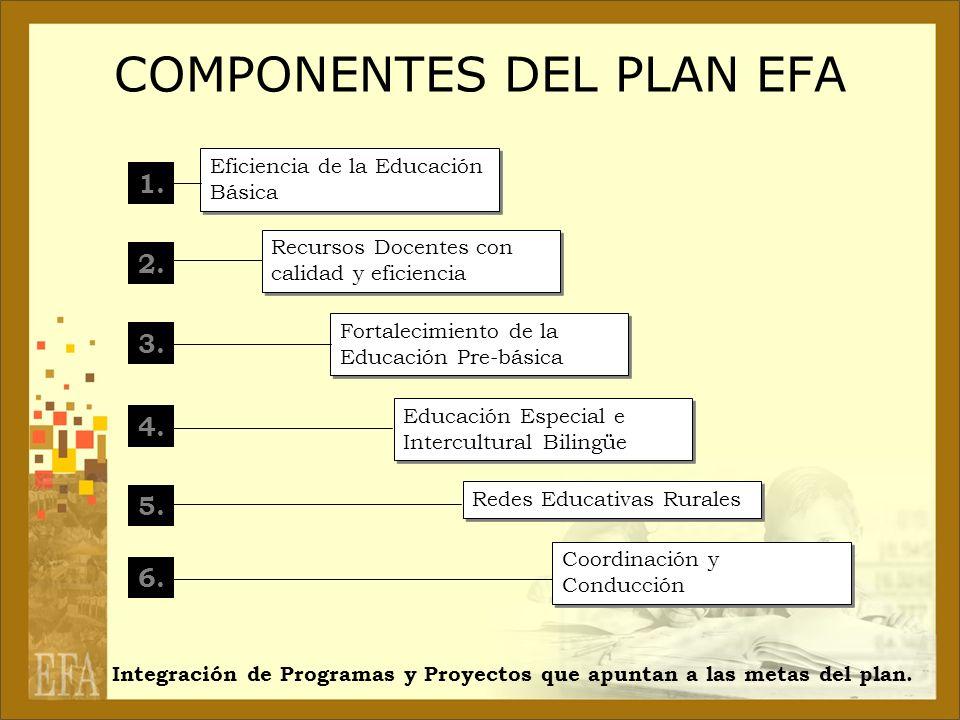 COMPONENTES DEL PLAN EFA 1. 2. 3. 4. 5. 6. Eficiencia de la Educación Básica Recursos Docentes con calidad y eficiencia Fortalecimiento de la Educació