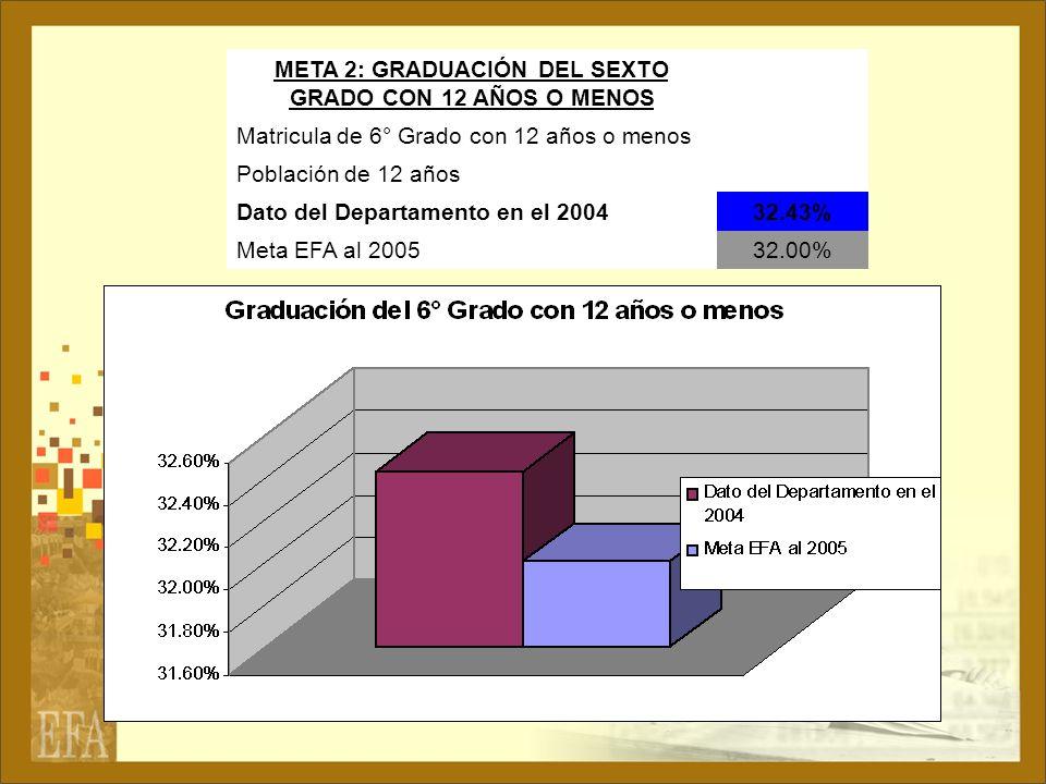 META 2: GRADUACIÓN DEL SEXTO GRADO CON 12 AÑOS O MENOS Matricula de 6° Grado con 12 años o menos Población de 12 años Dato del Departamento en el 2004