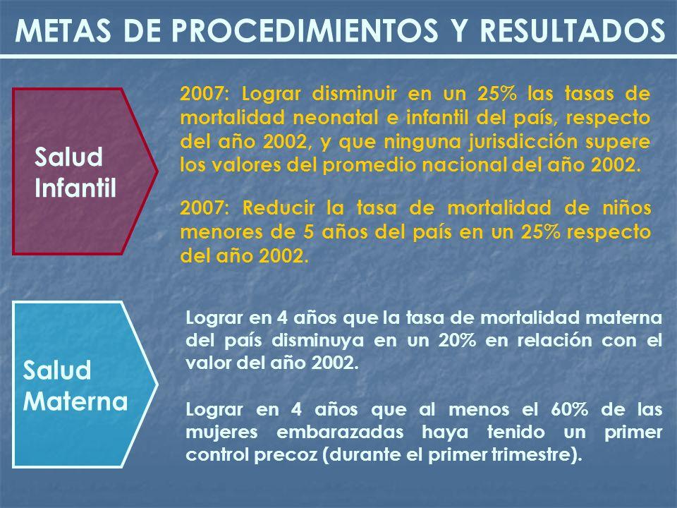 METAS DE PROCEDIMIENTOS Y RESULTADOS 2007: Reducir la tasa de mortalidad de niños menores de 5 años del país en un 25% respecto del año 2002. 2007: Lo