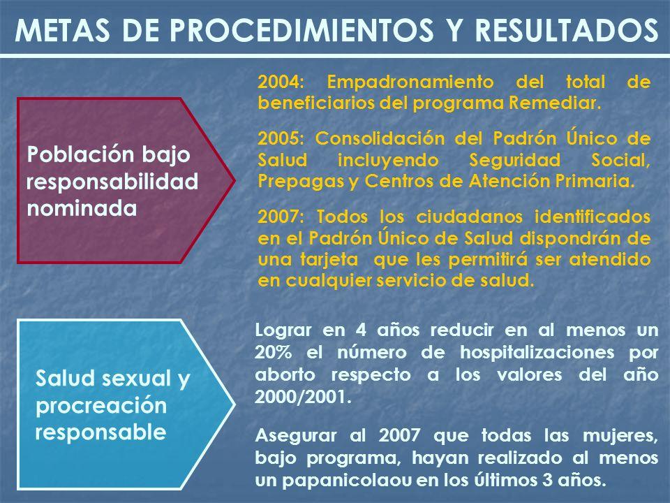 2004: Empadronamiento del total de beneficiarios del programa Remediar. 2005: Consolidación del Padrón Único de Salud incluyendo Seguridad Social, Pre