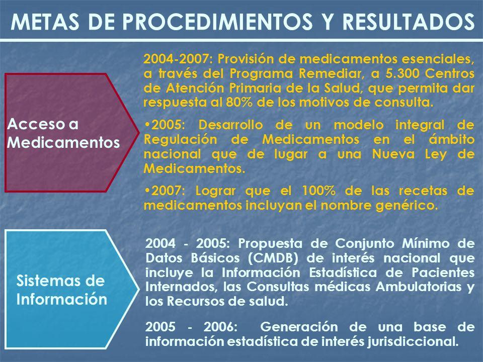 2004-2007: Provisión de medicamentos esenciales, a través del Programa Remediar, a 5.300 Centros de Atención Primaria de la Salud, que permita dar res