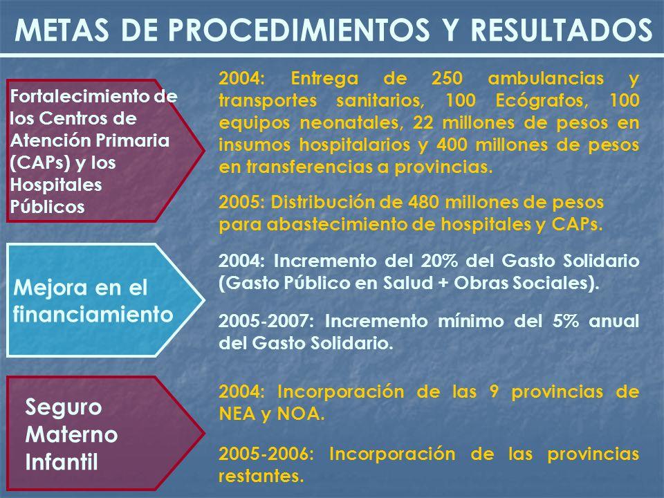 2004: Entrega de 250 ambulancias y transportes sanitarios, 100 Ecógrafos, 100 equipos neonatales, 22 millones de pesos en insumos hospitalarios y 400