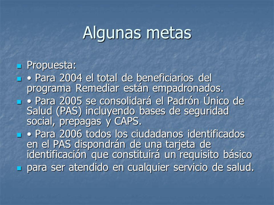Algunas metas Propuesta: Propuesta: Para 2004 el total de beneficiarios del programa Remediar están empadronados. Para 2004 el total de beneficiarios