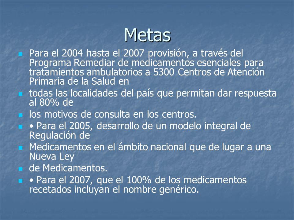 Metas Para el 2004 hasta el 2007 provisión, a través del Programa Remediar de medicamentos esenciales para tratamientos ambulatorios a 5300 Centros de
