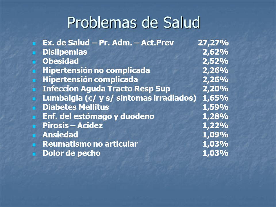 Problemas de Salud Ex. de Salud – Pr. Adm. – Act.Prev 27,27% Dislipemias 2,62% Obesidad 2,52% Hipertensión no complicada 2,26% Hipertensión complicada