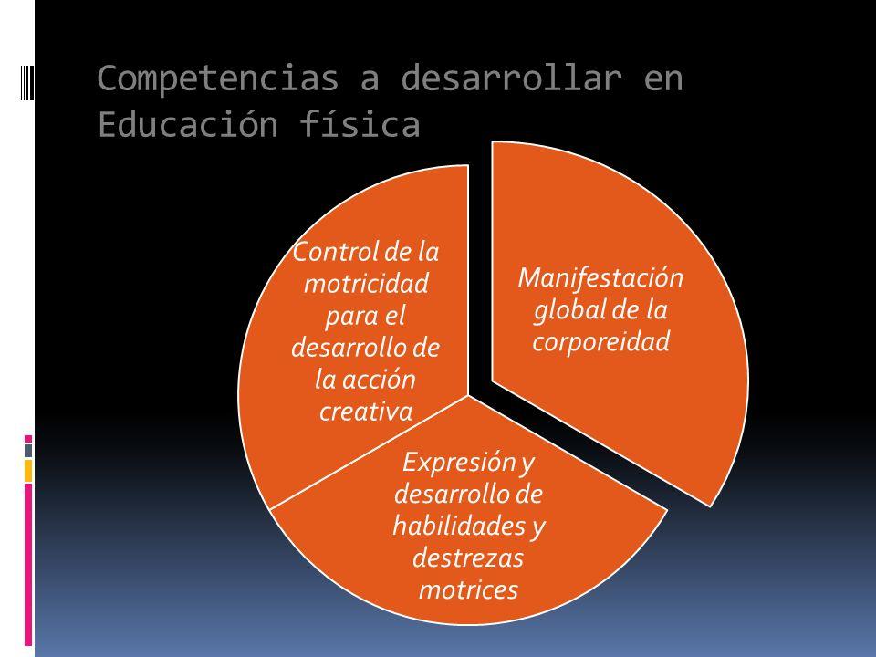 Competencias a desarrollar en Educación física Manifestación global de la corporeidad Expresión y desarrollo de habilidades y destrezas motrices Contr