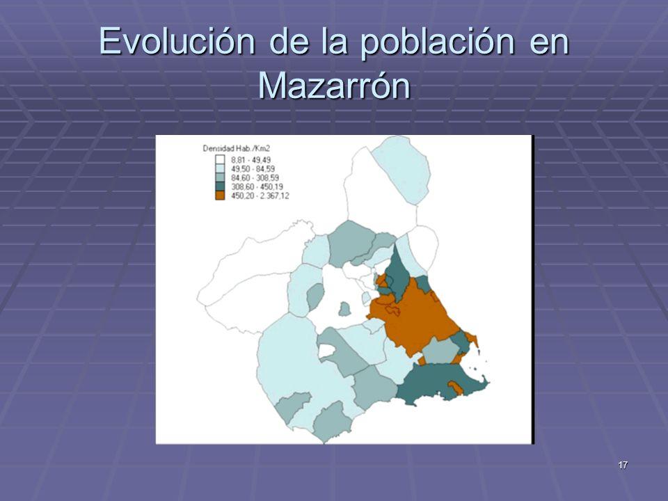 17 Evolución de la población en Mazarrón