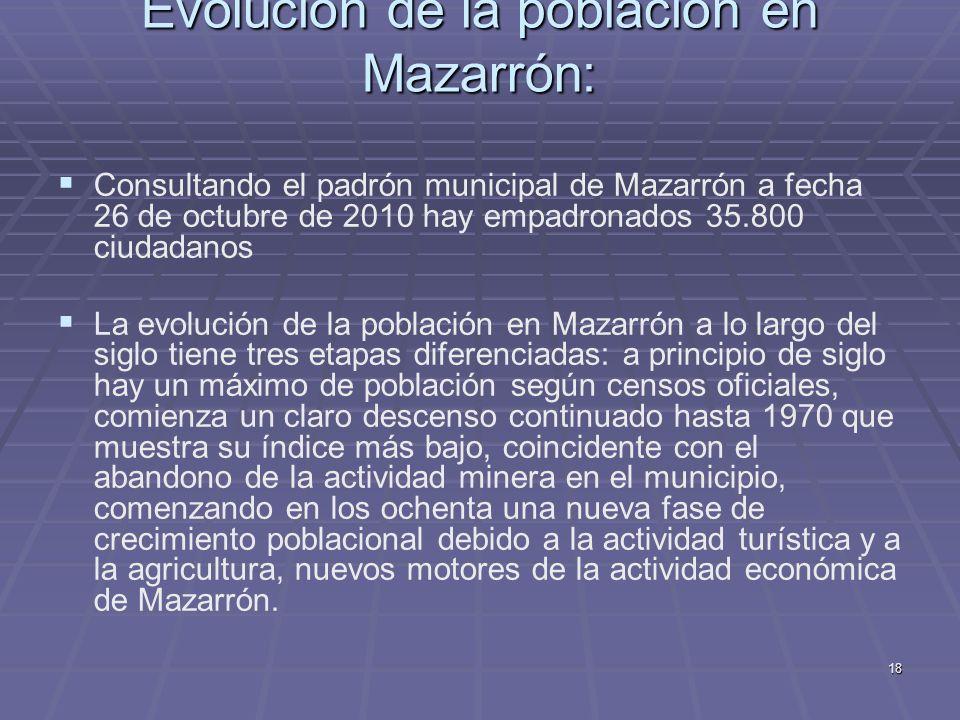 18 Evolución de la población en Mazarrón: Consultando el padrón municipal de Mazarrón a fecha 26 de octubre de 2010 hay empadronados 35.800 ciudadanos