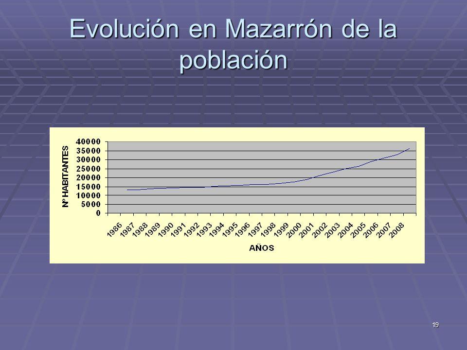 19 Evolución en Mazarrón de la población