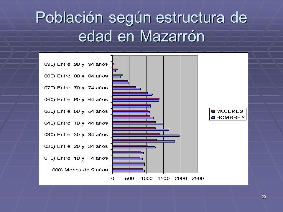 20 Población según estructura de edad en Mazarrón