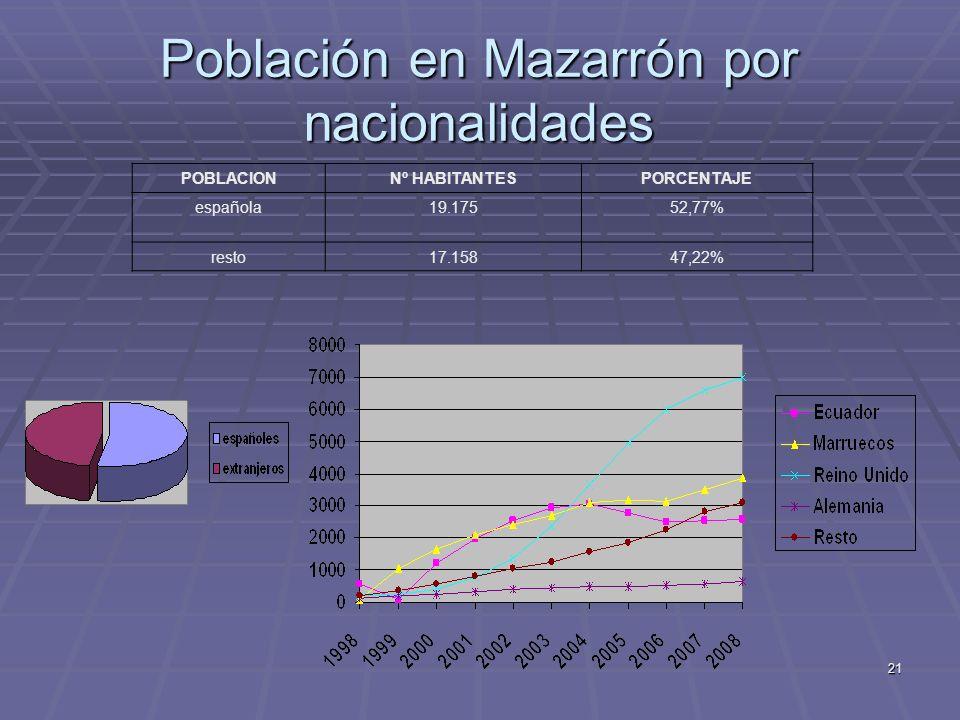 21 Población en Mazarrón por nacionalidades POBLACIONNº HABITANTESPORCENTAJE española19.17552,77% resto17.15847,22%