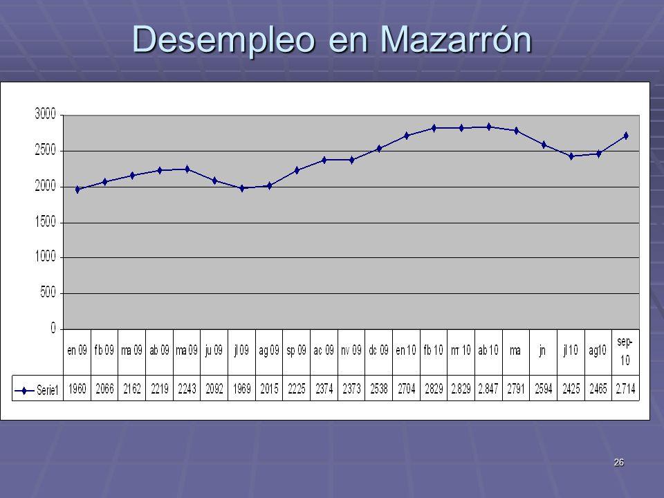 26 Desempleo en Mazarrón