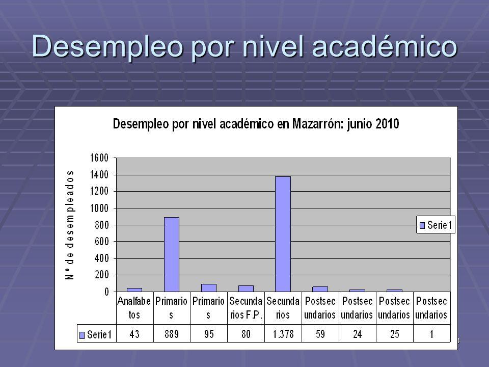 28 Desempleo por nivel académico