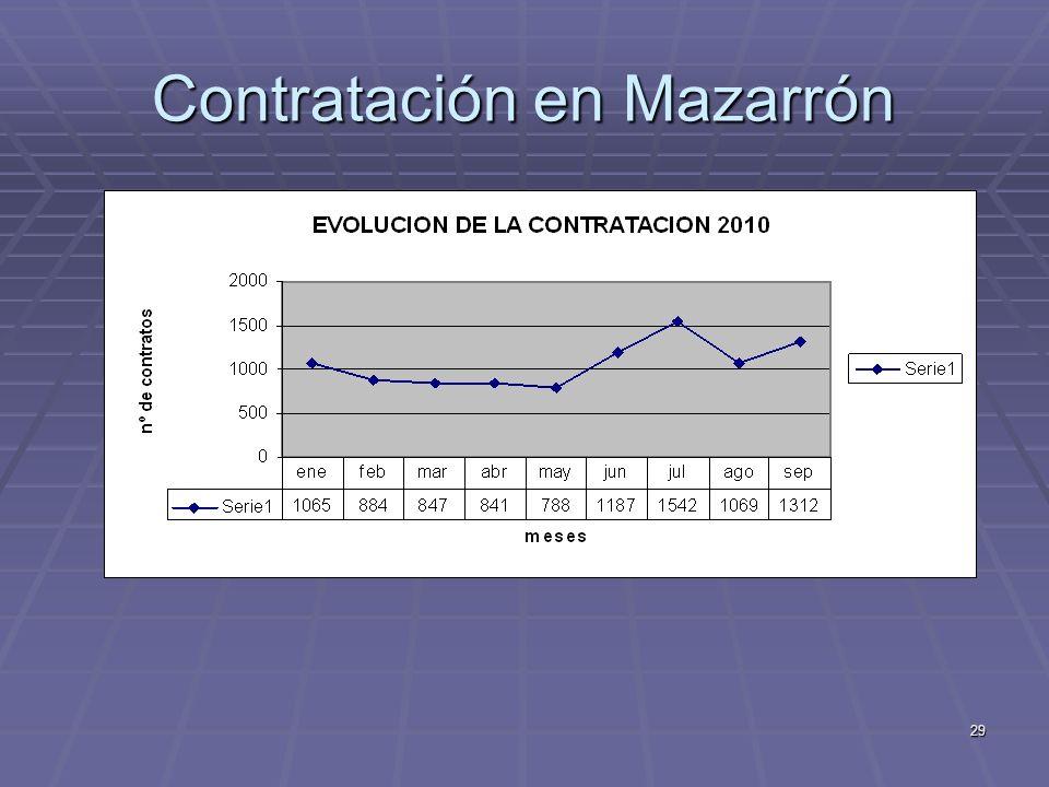 29 Contratación en Mazarrón