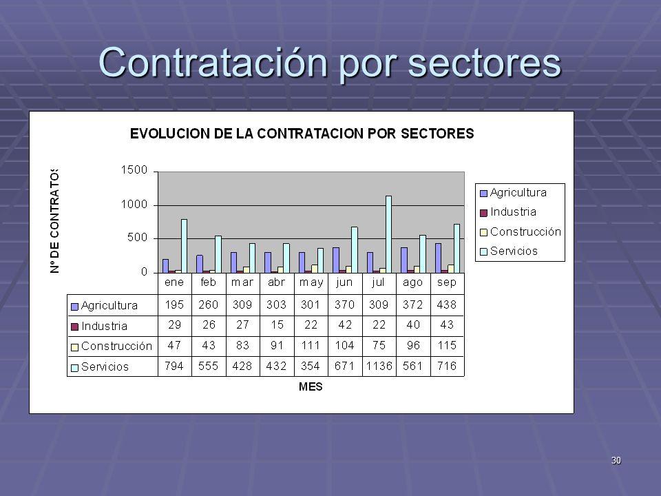30 Contratación por sectores