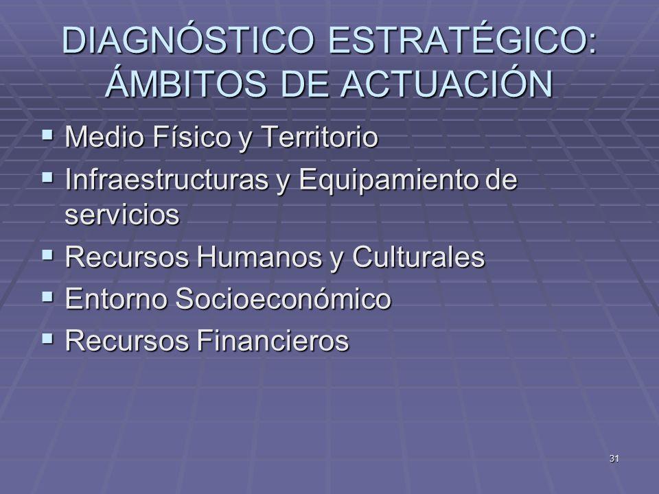 31 DIAGNÓSTICO ESTRATÉGICO: ÁMBITOS DE ACTUACIÓN Medio Físico y Territorio Medio Físico y Territorio Infraestructuras y Equipamiento de servicios Infr