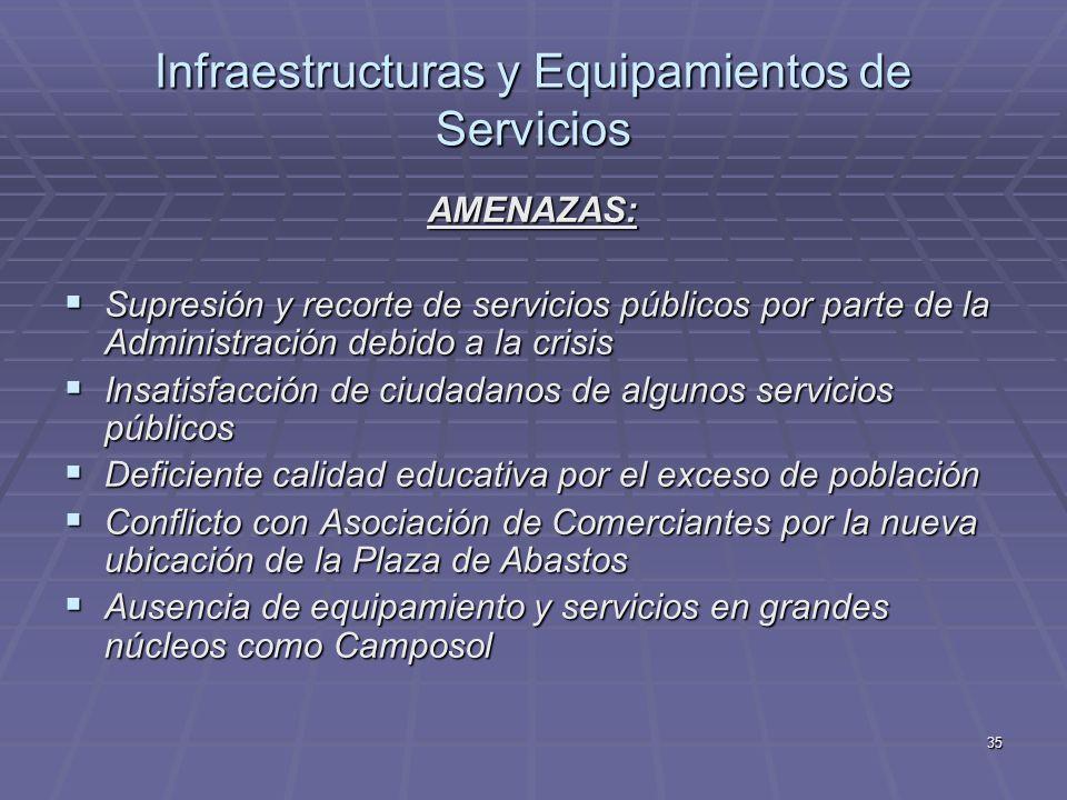 35 Infraestructuras y Equipamientos de Servicios AMENAZAS: Supresión y recorte de servicios públicos por parte de la Administración debido a la crisis