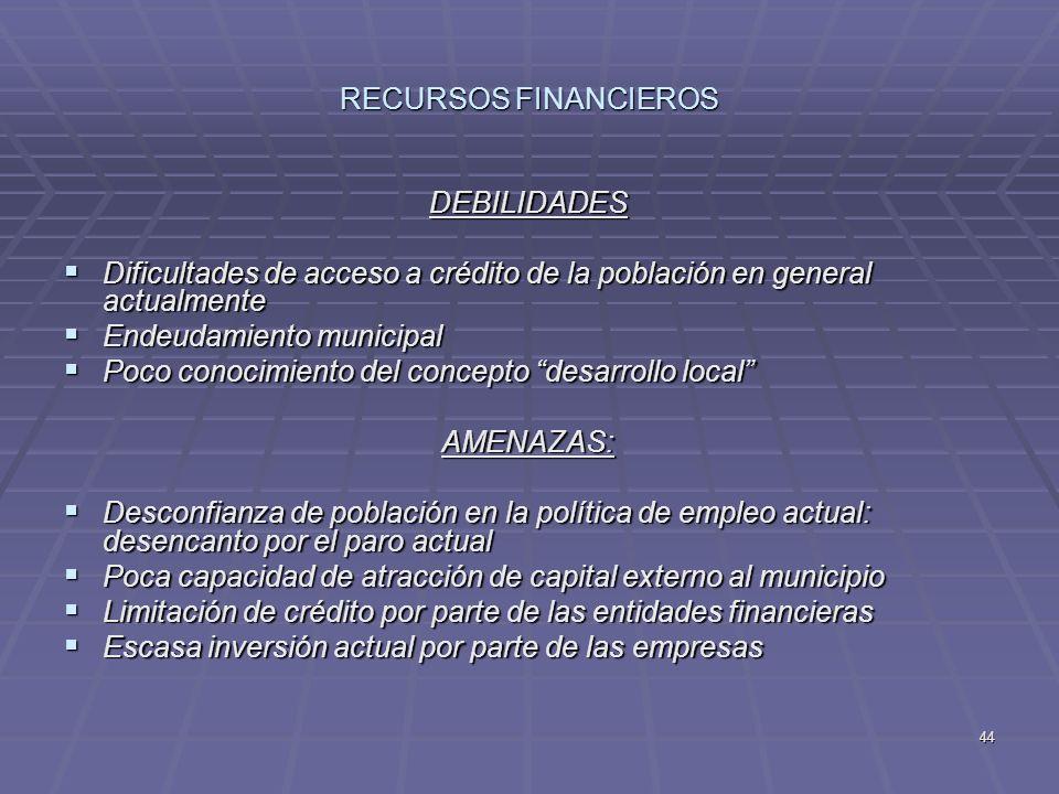 44 RECURSOS FINANCIEROS DEBILIDADES Dificultades de acceso a crédito de la población en general actualmente Dificultades de acceso a crédito de la pob