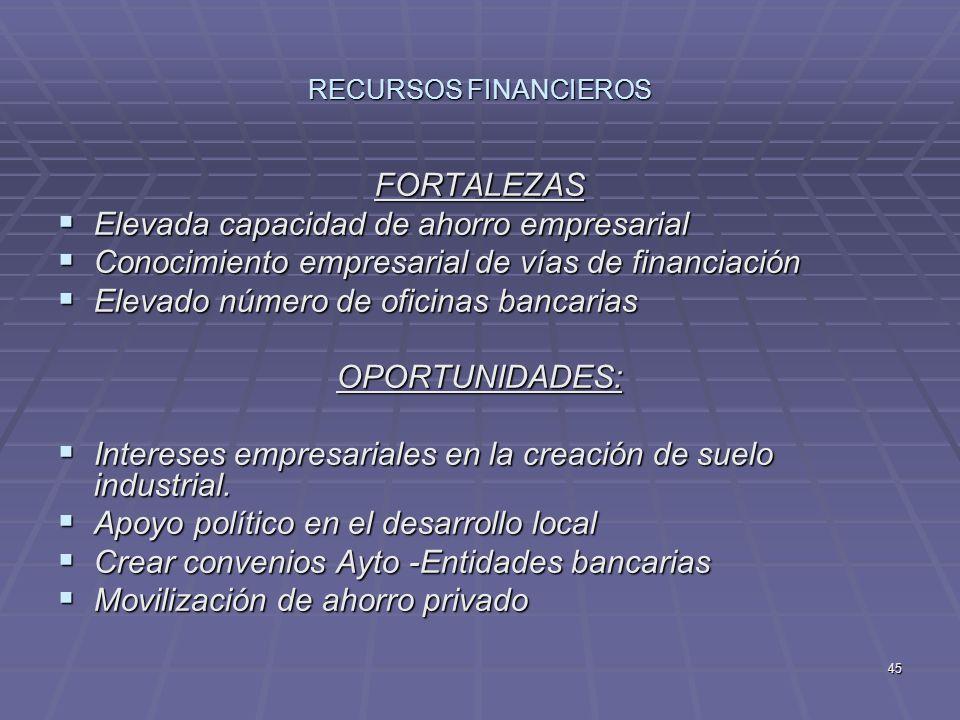 45 RECURSOS FINANCIEROS FORTALEZAS Elevada capacidad de ahorro empresarial Elevada capacidad de ahorro empresarial Conocimiento empresarial de vías de