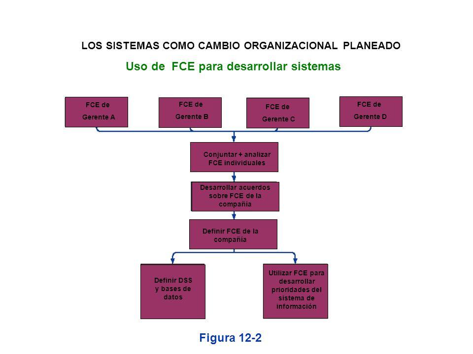 Análisis estratégico o factores cruciales para el éxito (FCE) Una pequeña cantidad de metas operativas fácilmente identificables a las que les dan for