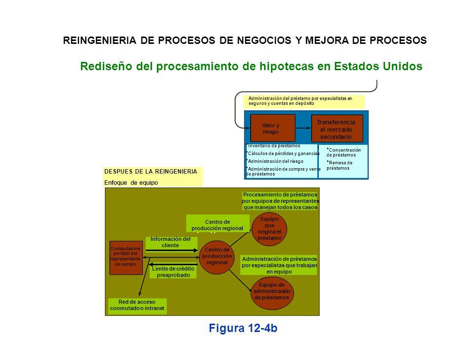 Rediseño del procesamiento de hipotecas en Estados Unidos Figura 12-4a REINGENIERIA DE PROCESOS DE NEGOCIOS Y MEJORA DE PROCESOS ANTES DE LA REINGENIE