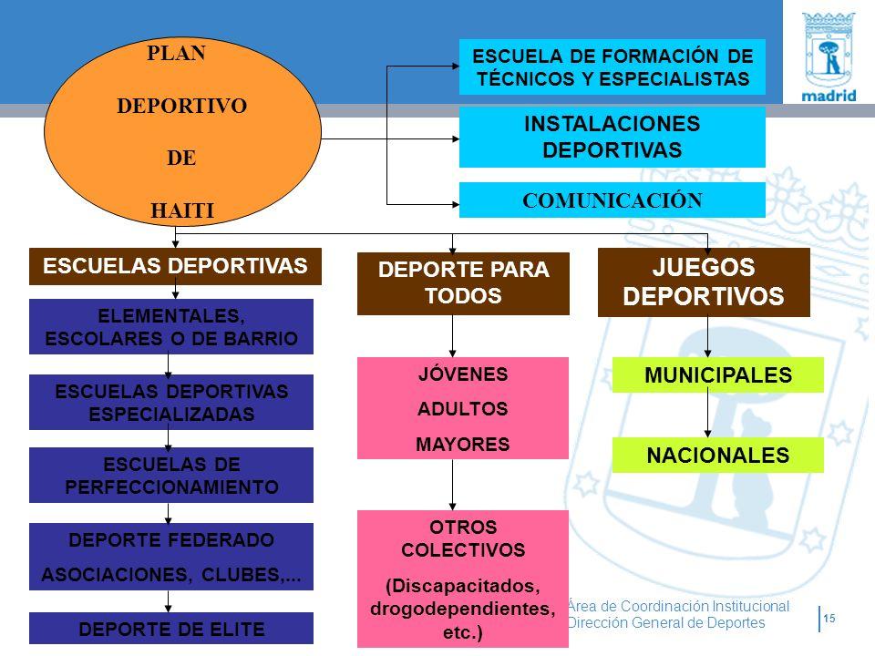 15 Área de Coordinación Institucional Dirección General de Deportes PLAN DEPORTIVO DE HAITI ESCUELAS DEPORTIVAS ESCUELAS DEPORTIVAS ESPECIALIZADAS ESC