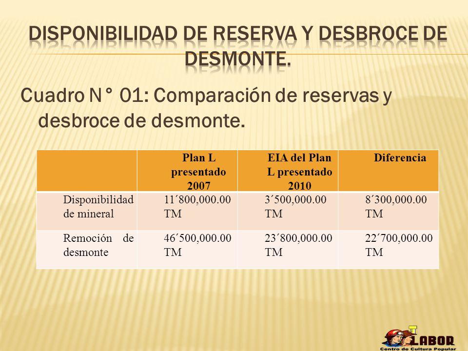 Cuadro N° 01: Comparación de reservas y desbroce de desmonte. Plan L presentado 2007 EIA del Plan L presentado 2010 Diferencia Disponibilidad de miner