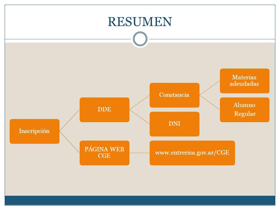 RESUMEN InscripciónDDEConstancia Materias adeudadas Alumno Regular DNI PÁGINA WEB CGE www.entrerios.gov.ar/CGE