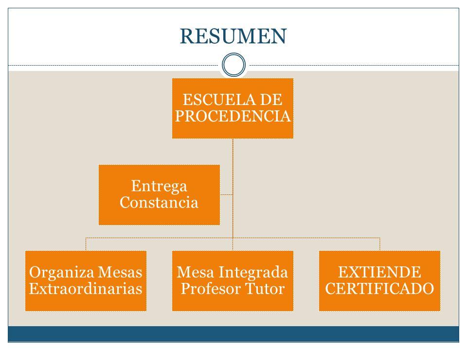 RESUMEN ESCUELA DE PROCEDENCIA Organiza Mesas Extraordinarias Mesa Integrada Profesor Tutor EXTIENDE CERTIFICADO Entrega Constancia