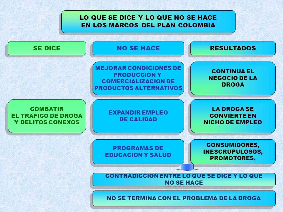 LO QUE SE DICE Y LO QUE NO SE HACE EN LOS MARCOS DEL PLAN COLOMBIA LO QUE SE DICE Y LO QUE NO SE HACE EN LOS MARCOS DEL PLAN COLOMBIA SE DICE NO SE HA
