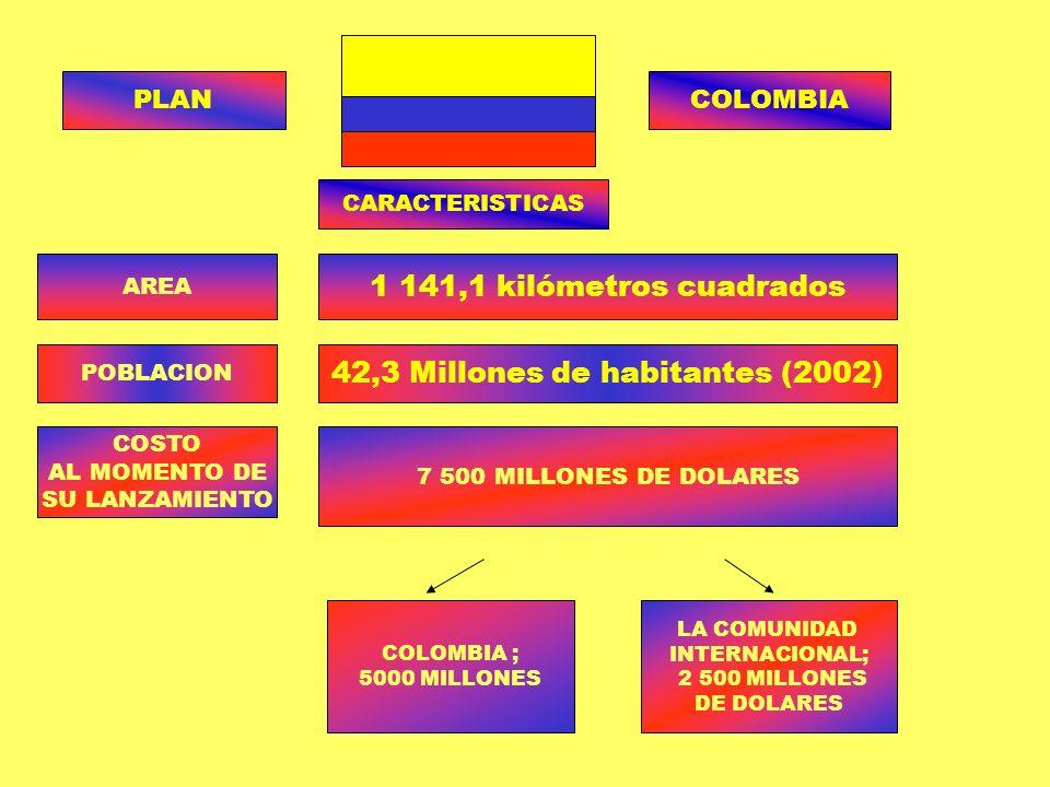 PLANCOLOMBIA CARACTERISTICAS AREA 1 141,1 kilómetros cuadrados POBLACION 42,3 Millones de habitantes (2002) COSTO AL MOMENTO DE SU LANZAMIENTO 7 500 M