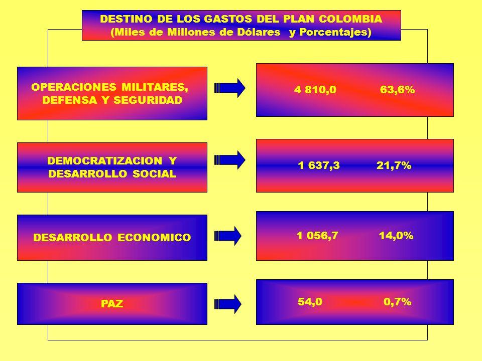 DESTINO DE LOS GASTOS DEL PLAN COLOMBIA (Miles de Millones de Dólares y Porcentajes) OPERACIONES MILITARES, DEFENSA Y SEGURIDAD 4 810,0 63,6% DEMOCRAT