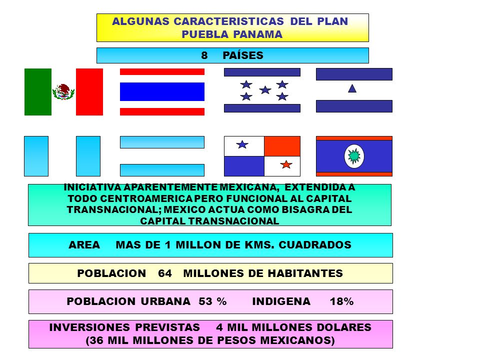 ALGUNAS CARACTERISTICAS DEL PLAN PUEBLA PANAMA AREA MAS DE 1 MILLON DE KMS. CUADRADOS 8 PAÍSES POBLACION 64 MILLONES DE HABITANTES POBLACION URBANA 53