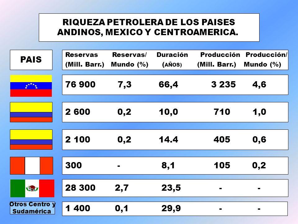 RIQUEZA PETROLERA DE LOS PAISES ANDINOS, MEXICO Y CENTROAMERICA. PAIS Reservas Reservas/ Duración Producción Producción/ (Mill. Barr.) Mundo (%) ( AÑO