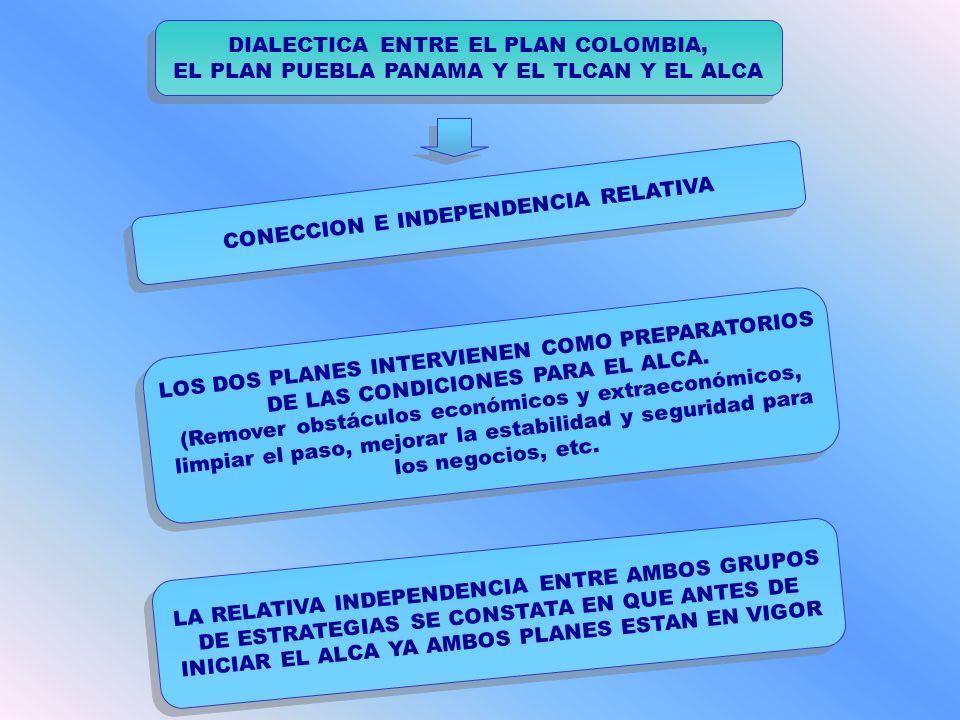 DIALECTICA ENTRE EL PLAN COLOMBIA, EL PLAN PUEBLA PANAMA Y EL TLCAN Y EL ALCA DIALECTICA ENTRE EL PLAN COLOMBIA, EL PLAN PUEBLA PANAMA Y EL TLCAN Y EL