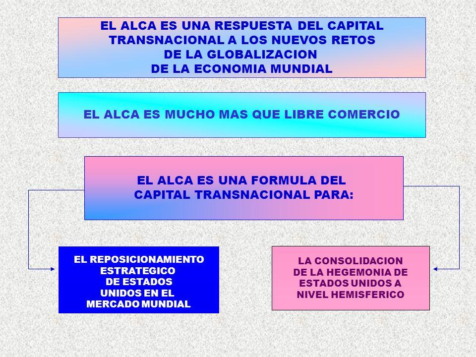 EL ALCA ES UNA RESPUESTA DEL CAPITAL TRANSNACIONAL A LOS NUEVOS RETOS DE LA GLOBALIZACION DE LA ECONOMIA MUNDIAL EL ALCA ES MUCHO MAS QUE LIBRE COMERC