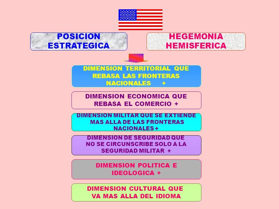 POSICION ESTRATEGICA HEGEMONIA HEMISFERICA DIMENSION ECONOMICA QUE REBASA EL COMERCIO + DIMENSION TERRITORIAL QUE REBASA LAS FRONTERAS NACIONALES + DI