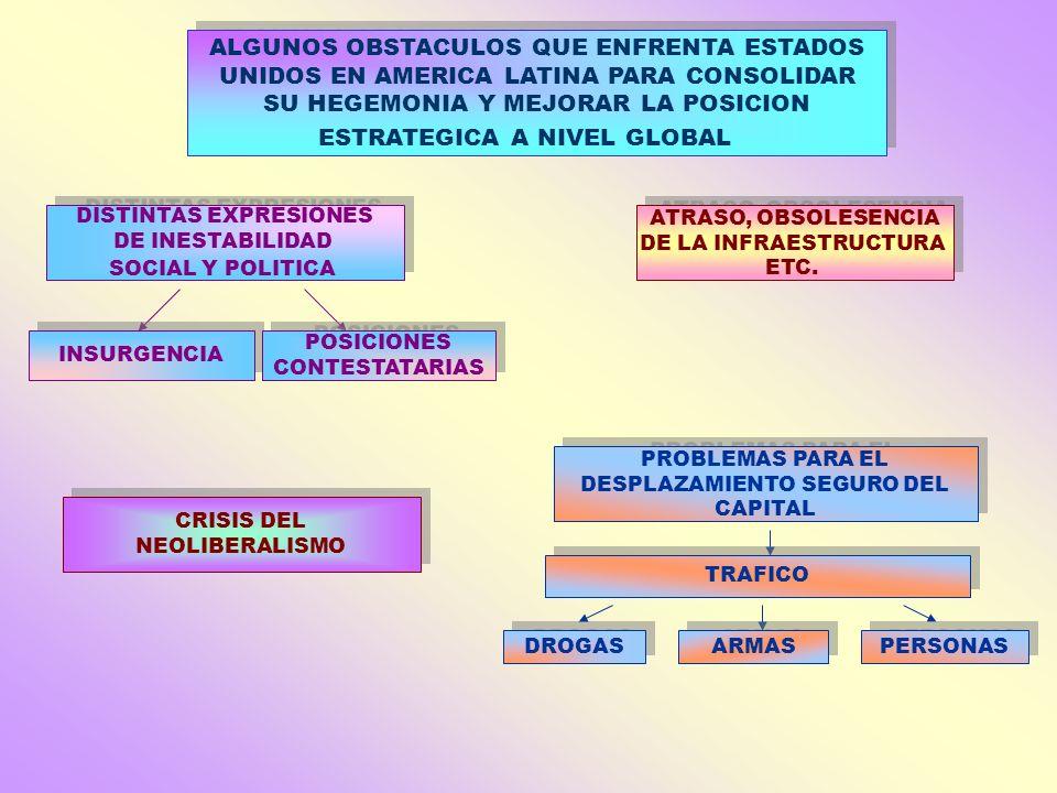 ALGUNOS OBSTACULOS QUE ENFRENTA ESTADOS UNIDOS EN AMERICA LATINA PARA CONSOLIDAR SU HEGEMONIA Y MEJORAR LA POSICION ESTRATEGICA A NIVEL GLOBAL ALGUNOS
