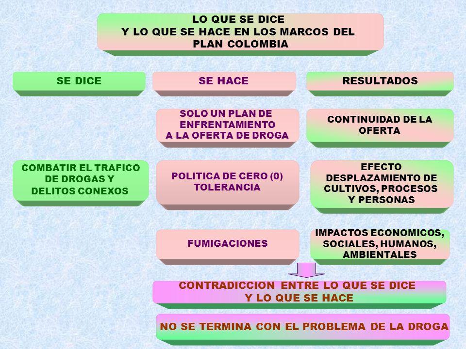 LO QUE SE DICE Y LO QUE SE HACE EN LOS MARCOS DEL PLAN COLOMBIA SE DICESE HACERESULTADOS COMBATIR EL TRAFICO DE DROGAS Y DELITOS CONEXOS SOLO UN PLAN