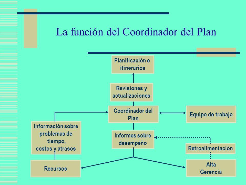 Siete Pasos para Definir el Plan 1.Establecer los metas 2.Establecer los objetivos por cada meta.