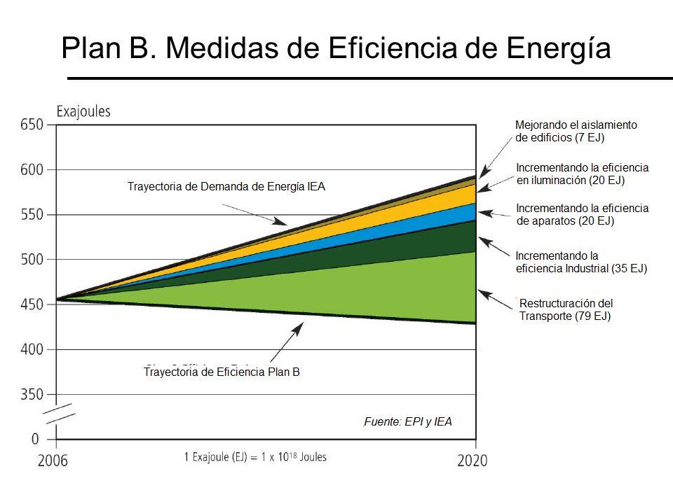 Plan B. Medidas de Eficiencia de Energía