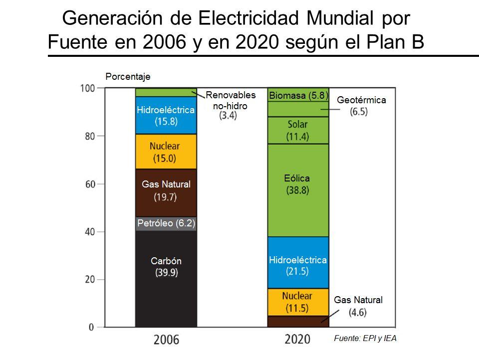 Generación de Electricidad Mundial por Fuente en 2006 y en 2020 según el Plan B